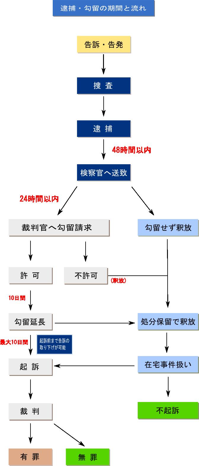 告訴・告発後の流れ(図) - 告訴状・告発状の作成 行政書士 菊地事務所